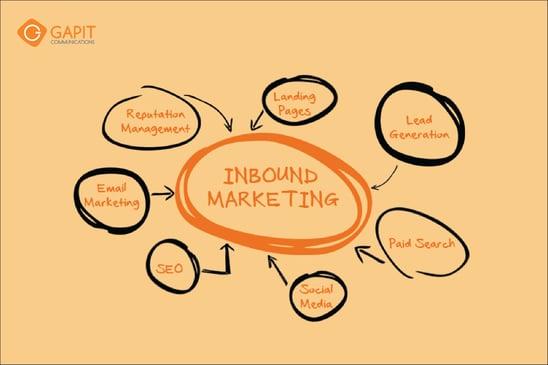 GAPIT-inbound-marketing